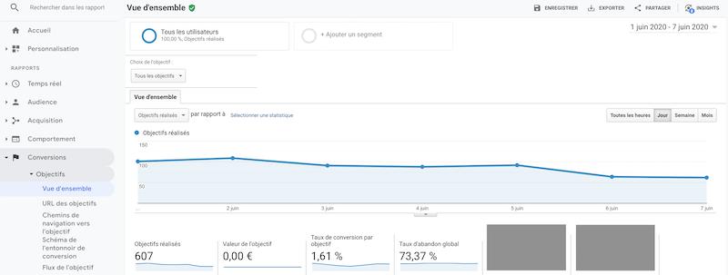 Votre taux de conversion est automatiquement calculé par Google Analytics